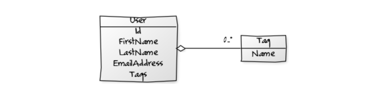 One-To-Many mapping with Dapper and JSON - Dapper  NET - Medium