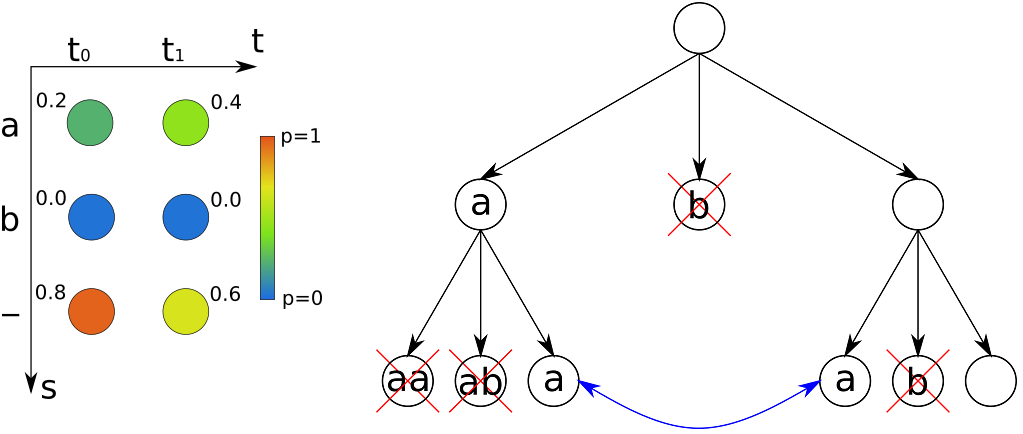 Beam Search Decoding in CTC-trained Neural Networks