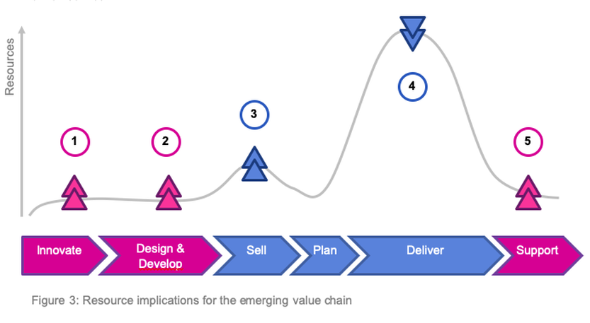 Resource implication for the emerging value chain