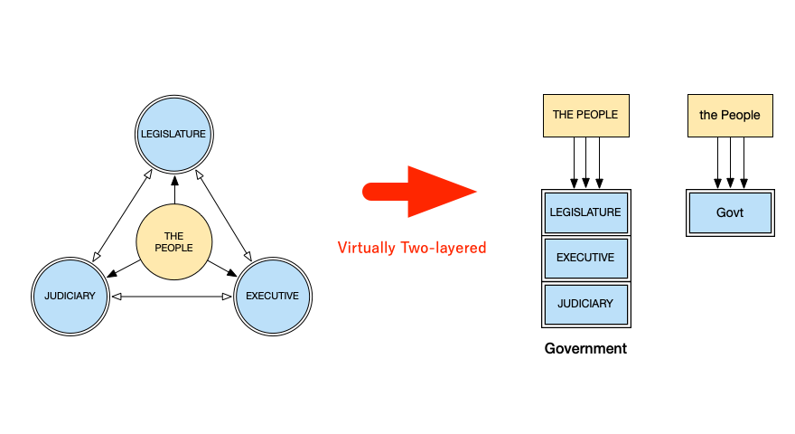 (Left) The formal, legal division of powers / (Right) Virtually two-layered structure