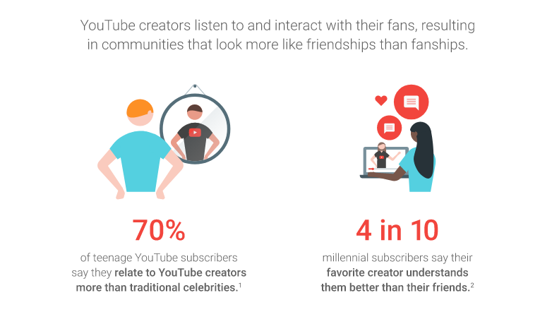 Millennials Are Losing Trust in Online Influencers  Here's What