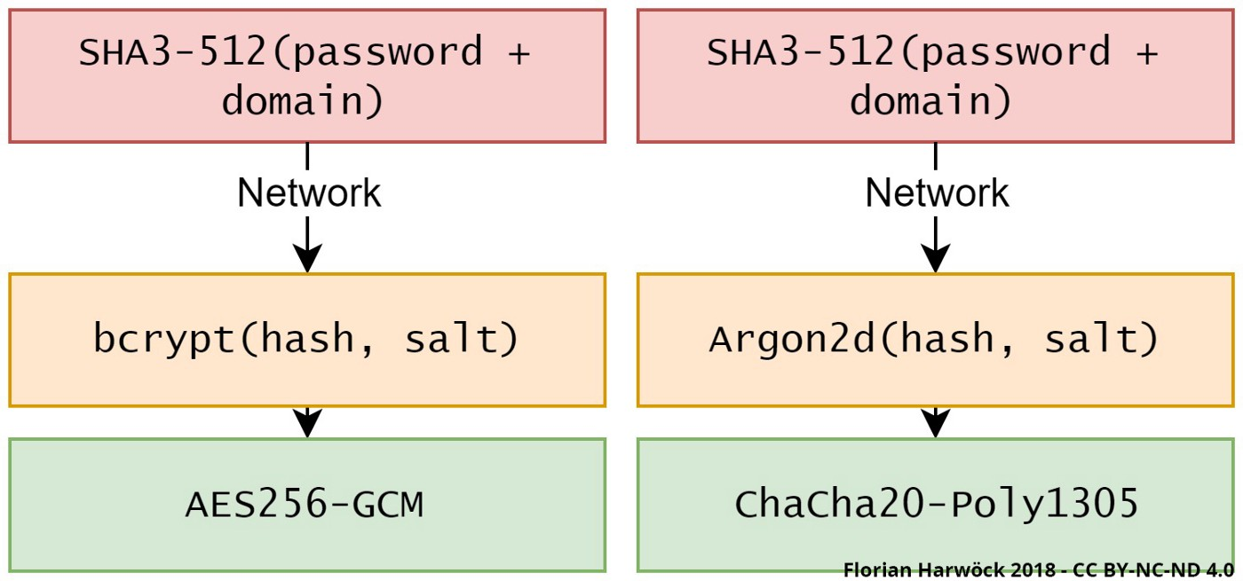 Password and Credential Management in 2018 🔒 - Florian Harwoeck
