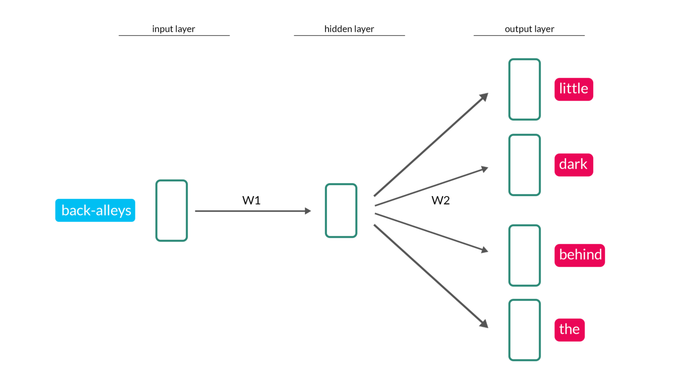 Word2vec Use Cases