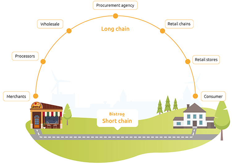 The Bistroo short chain showing how it facilitates straight restaurant to consumer delivery