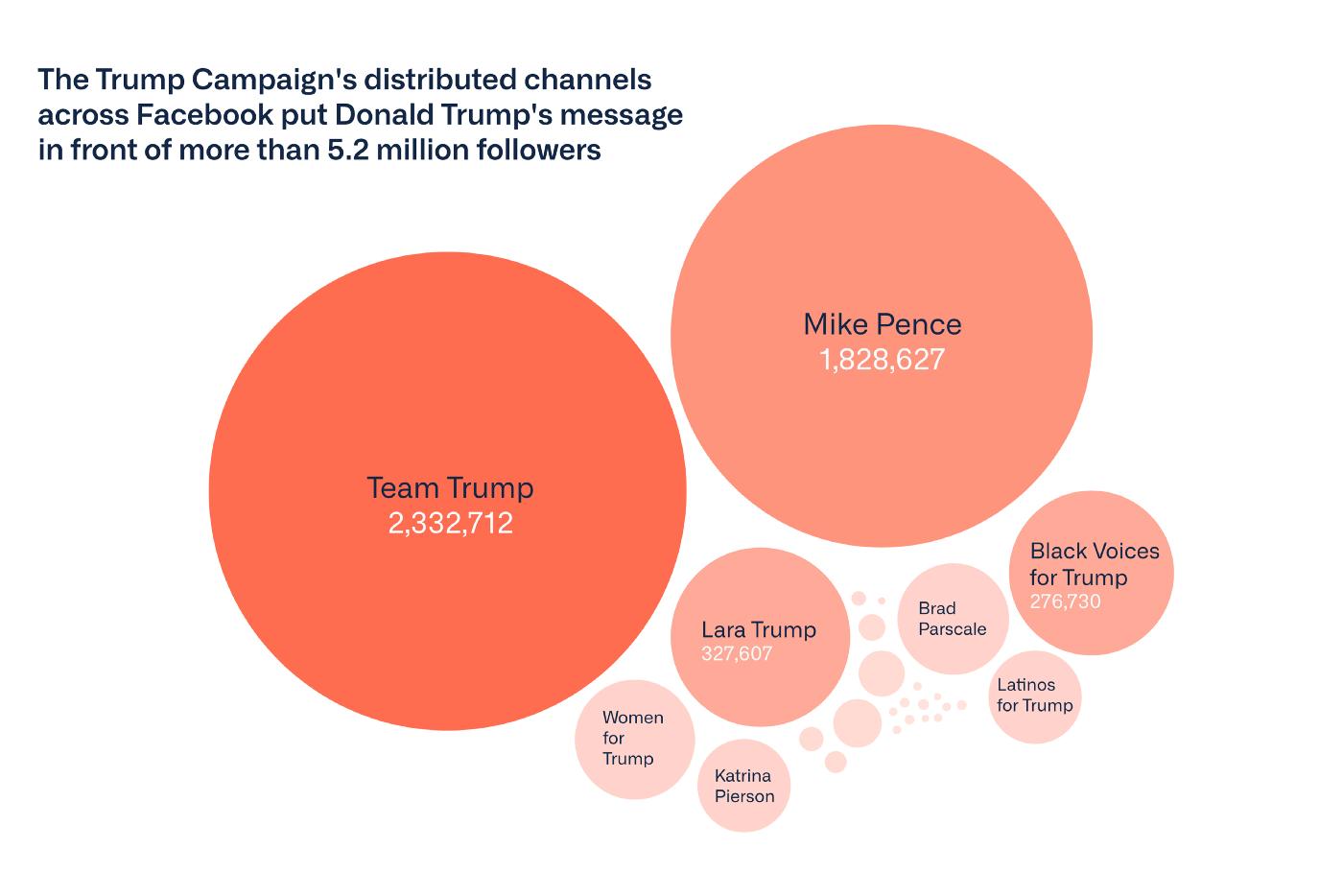 The Trump Campaign's distributed channels across Facebook put Trump's message in front of more than 5.2 million followers.