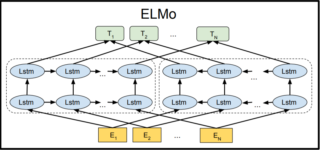 Learn how to build powerful contextual word embeddings with ELMo