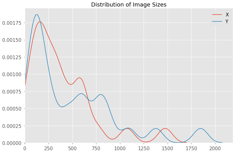 Boost your CNN image classifier performance with progressive