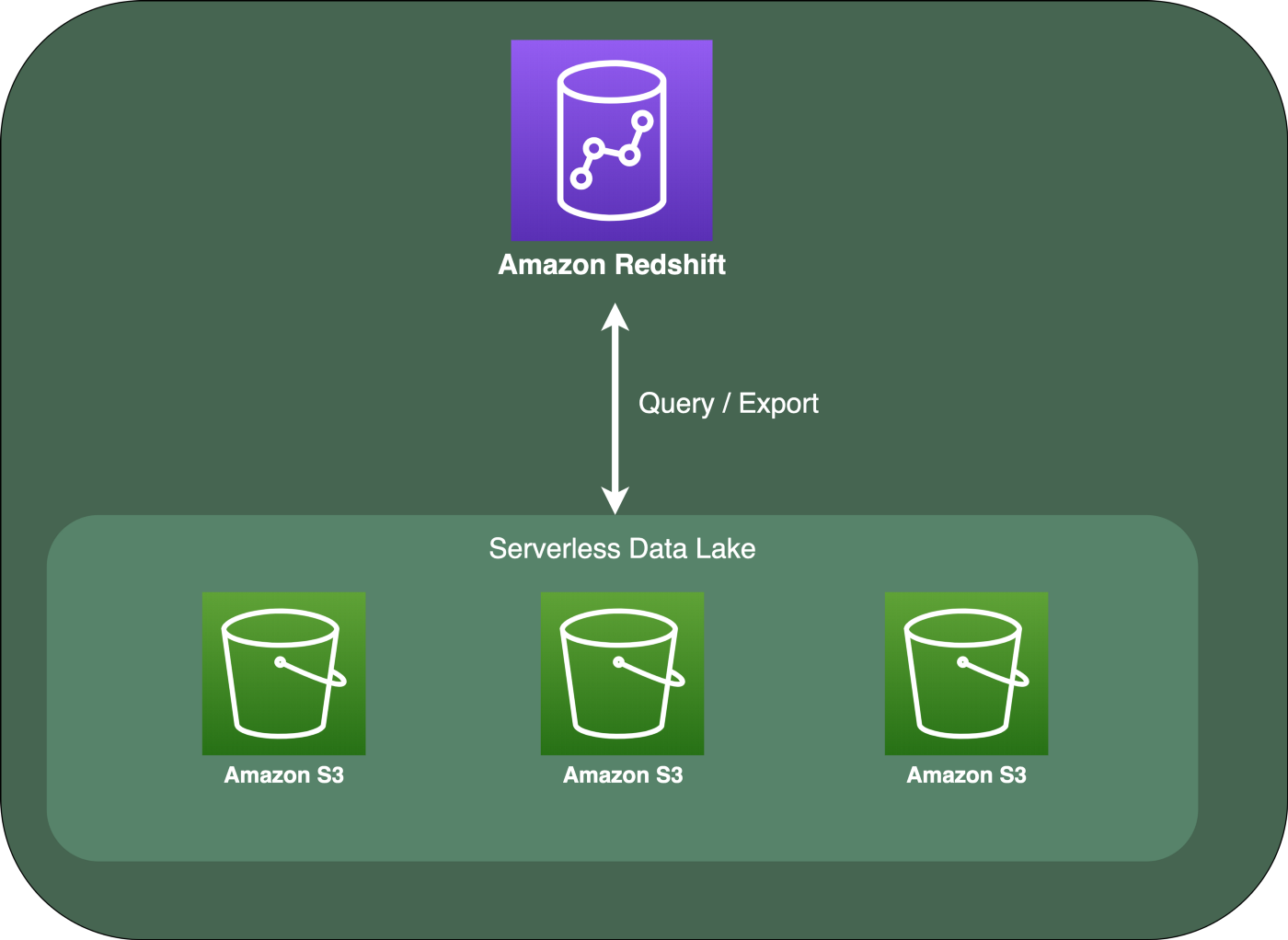 Same queries of the Serverless data lake, with Redshift in place of Athena