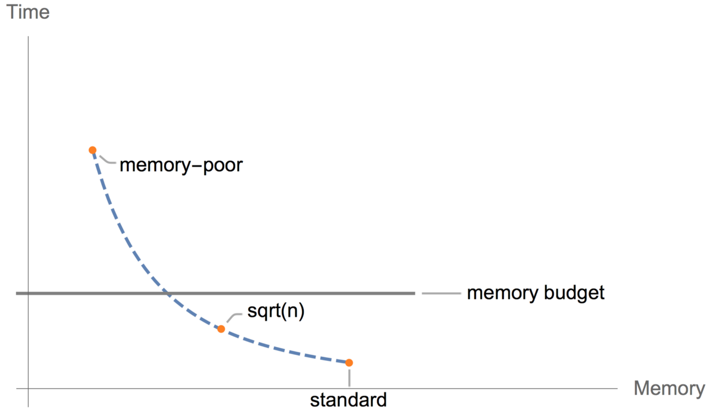 Fitting larger networks into memory  - TensorFlow - Medium
