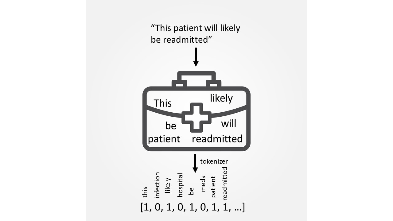 Introduction to Clinical Natural Language Processing: Predicting