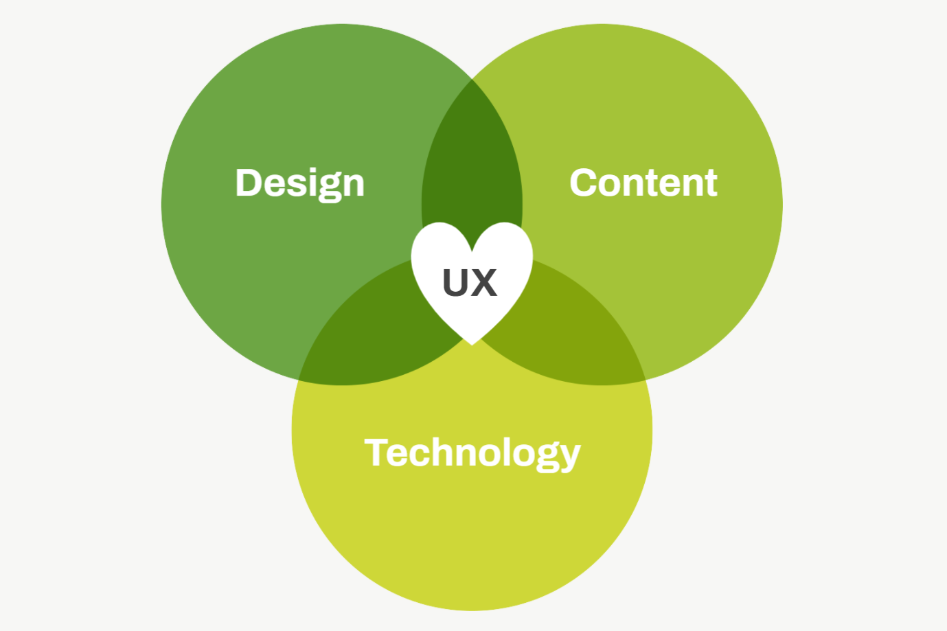 A positive user experience (UX) combines reliable technology, clear and inviting design, and exciting and easily readable content.