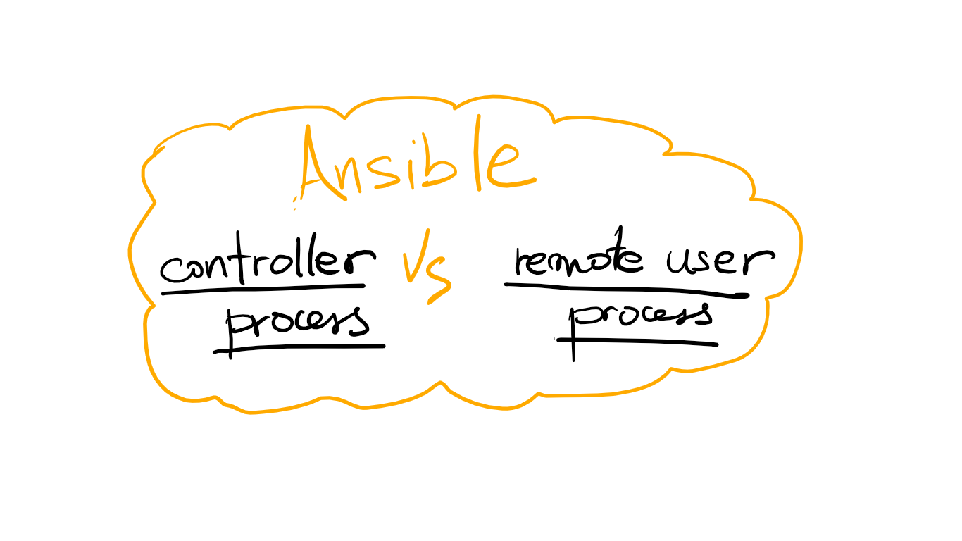 Ansible : Understand differences between controller & user process
