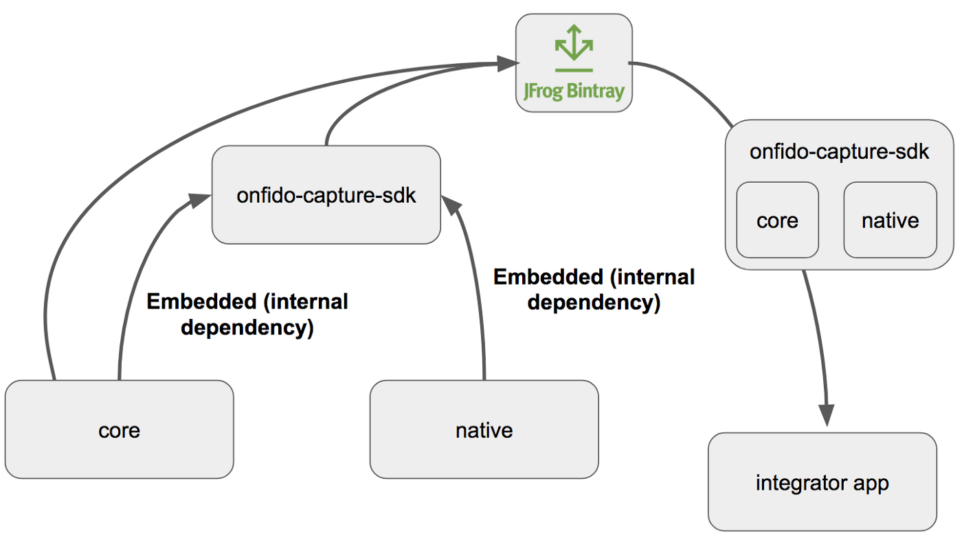 Modularising Android libraries: Why and how? — From zero to deploy