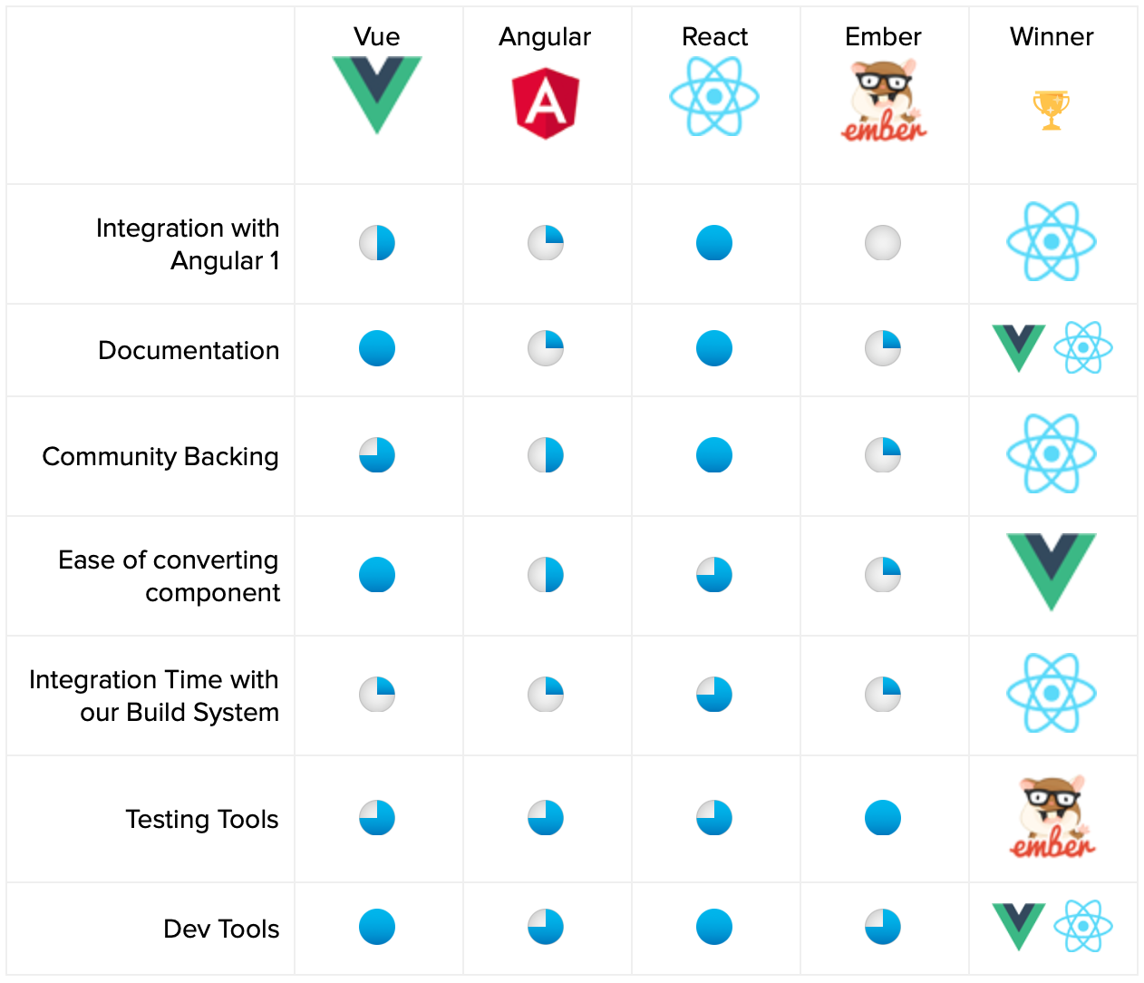 Why VTS is Moving Off of AngularJS - Building VTS