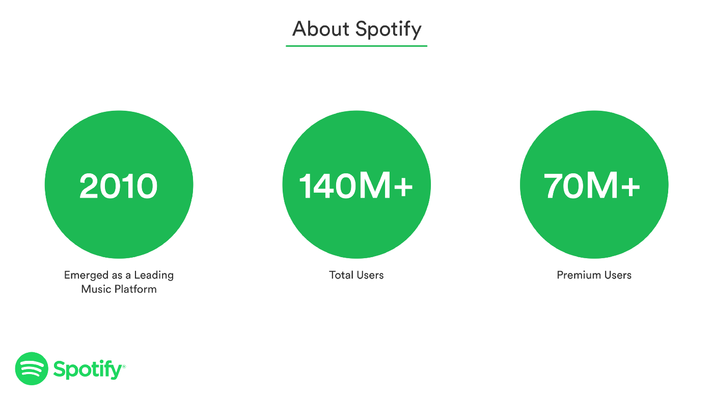 What if you can create Listening Sessions on Spotify — A UX Case Study