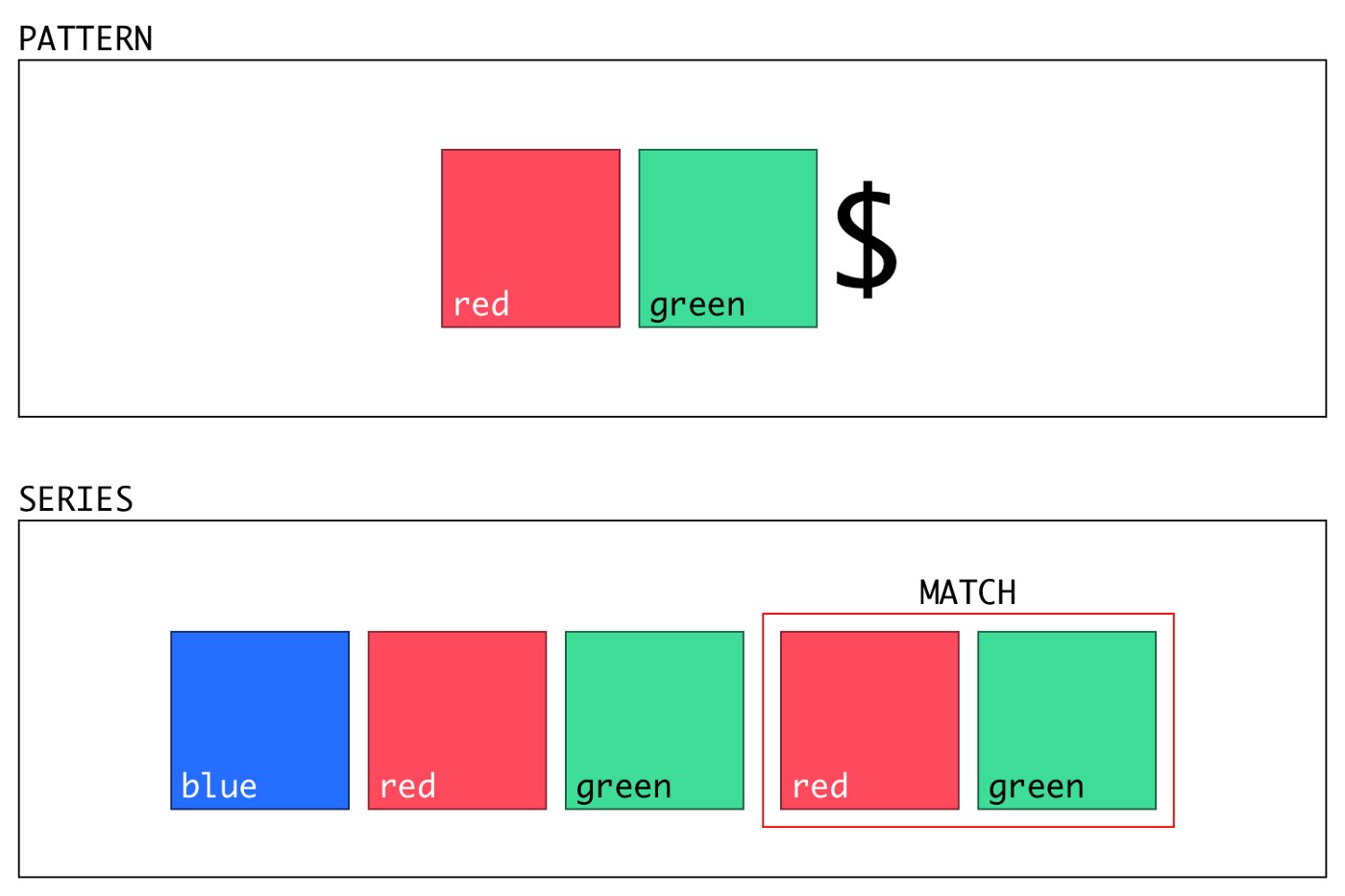 Learning Regular Expressions with Colors - Jake Dawkins - Medium