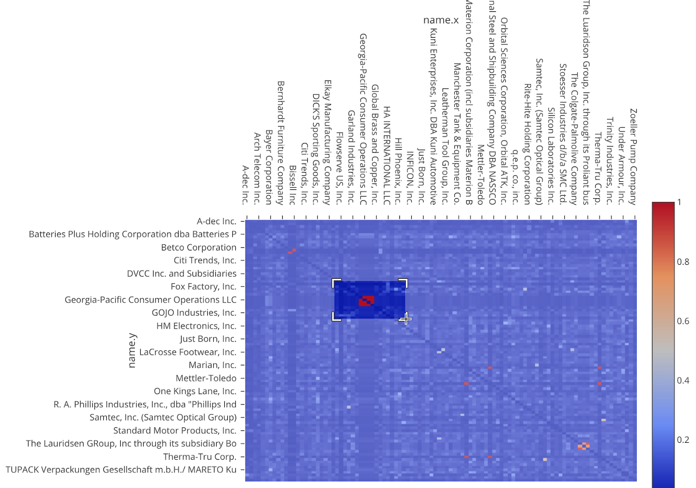 Demystifying Text Analytics Part 3 — Finding Similar Documents with