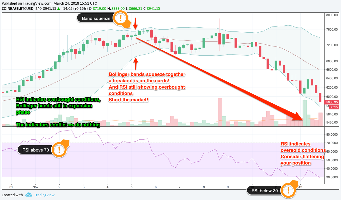 7 Popular Technical Indicators and How to Use Them to Increase Your