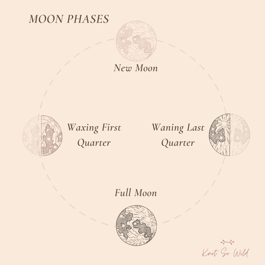 A graphic on moon phases.