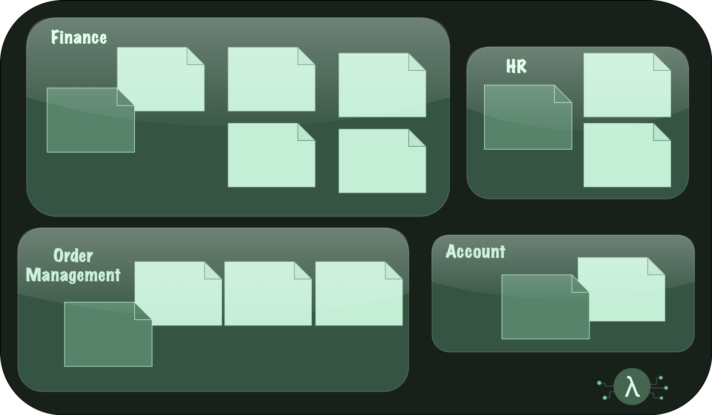 """Board showing the same post-its with names removed and grouped into boxes like """"Finance"""", """"HR"""", """"Account"""", """"Order Management"""""""