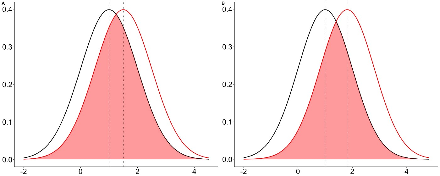 How to calculate accurate sample size requirements by modeling an
