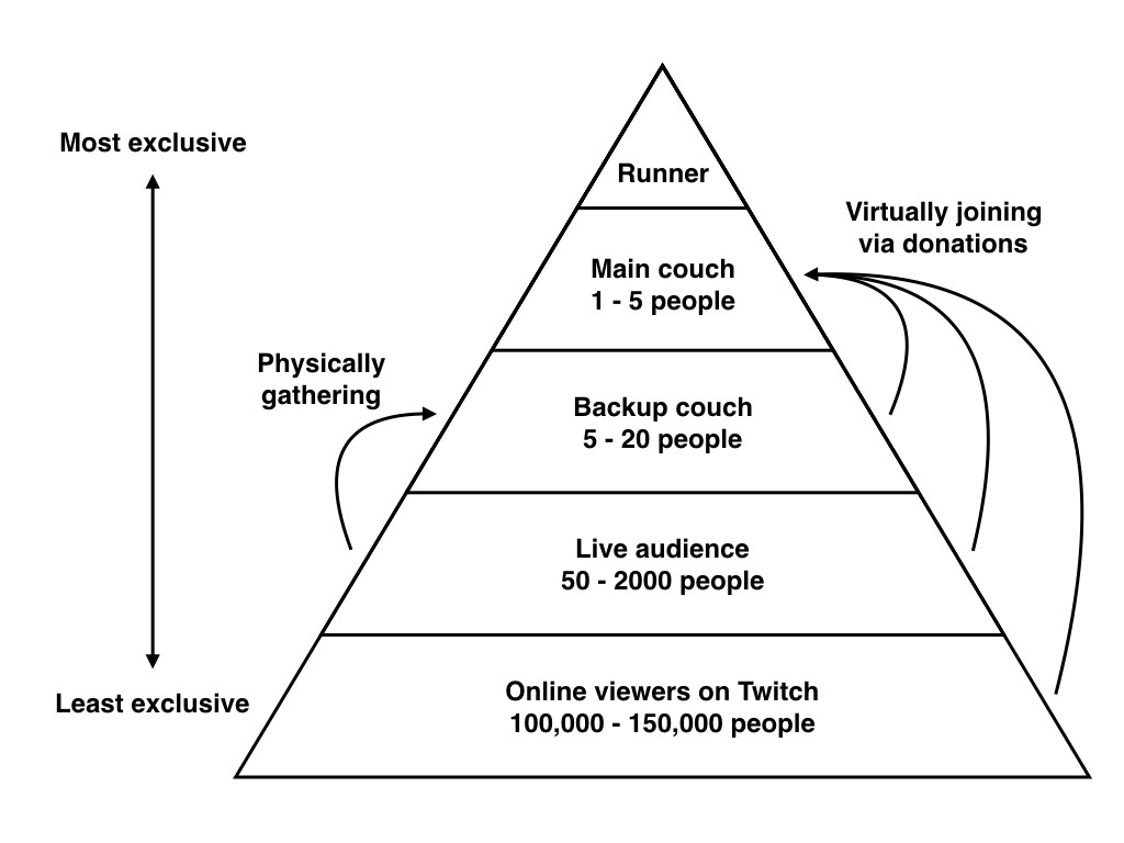 A pyramid hierarchy with online viewers on the bottom, then live audience, backup couch, couch, and runner.