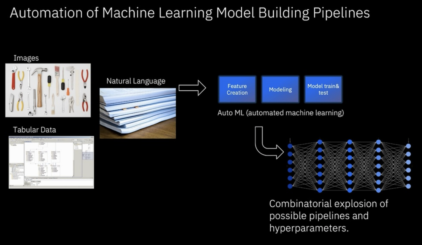 An image showing data inputs, necessary steps in the machine learning process, and a visualization of a neural network.
