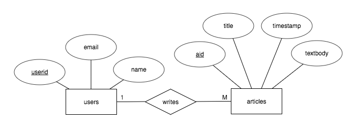 using er diagrams help facilitate discussion and are especially useful when  a database's schema includes many tables  given the blog example,