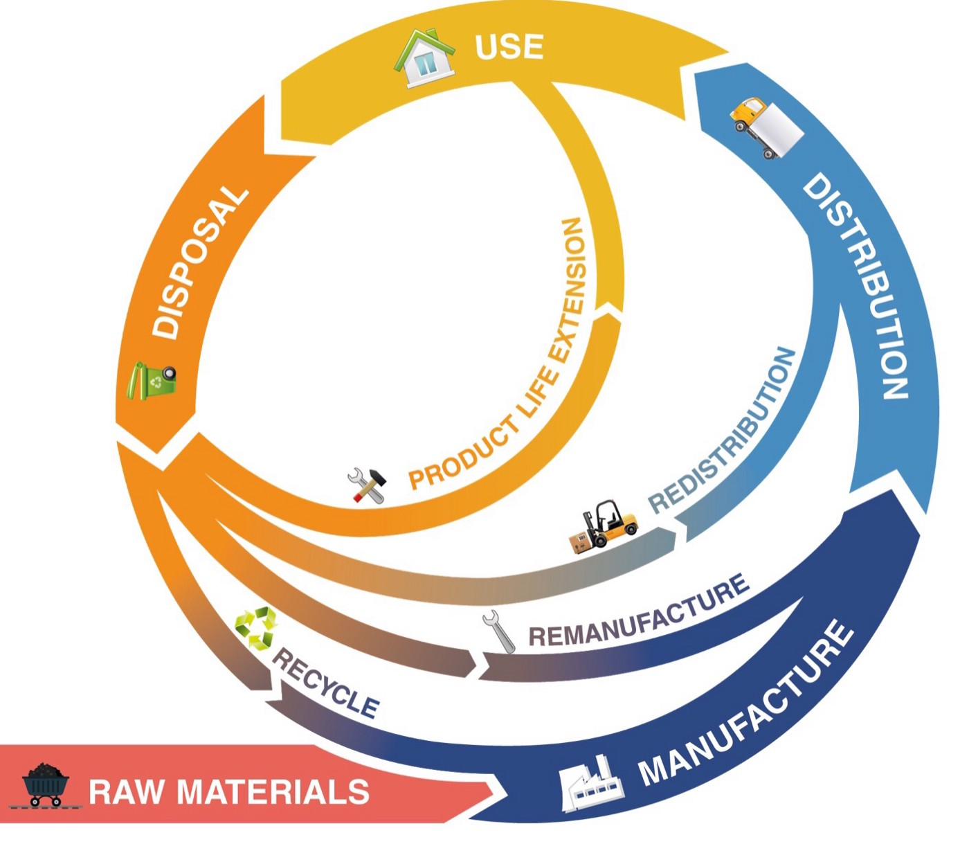 A diagram representing a circular economy, where resources are fed back into the process instead of going to landfill.