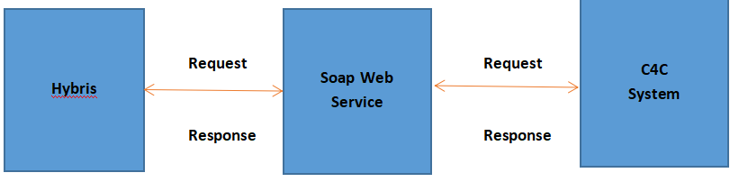 Integration SAP Hybris and SAP C4C using SOAP web service