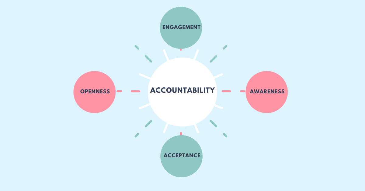 Accountability in middle. Openness, acceptance, awareness, and engagement surrounding it