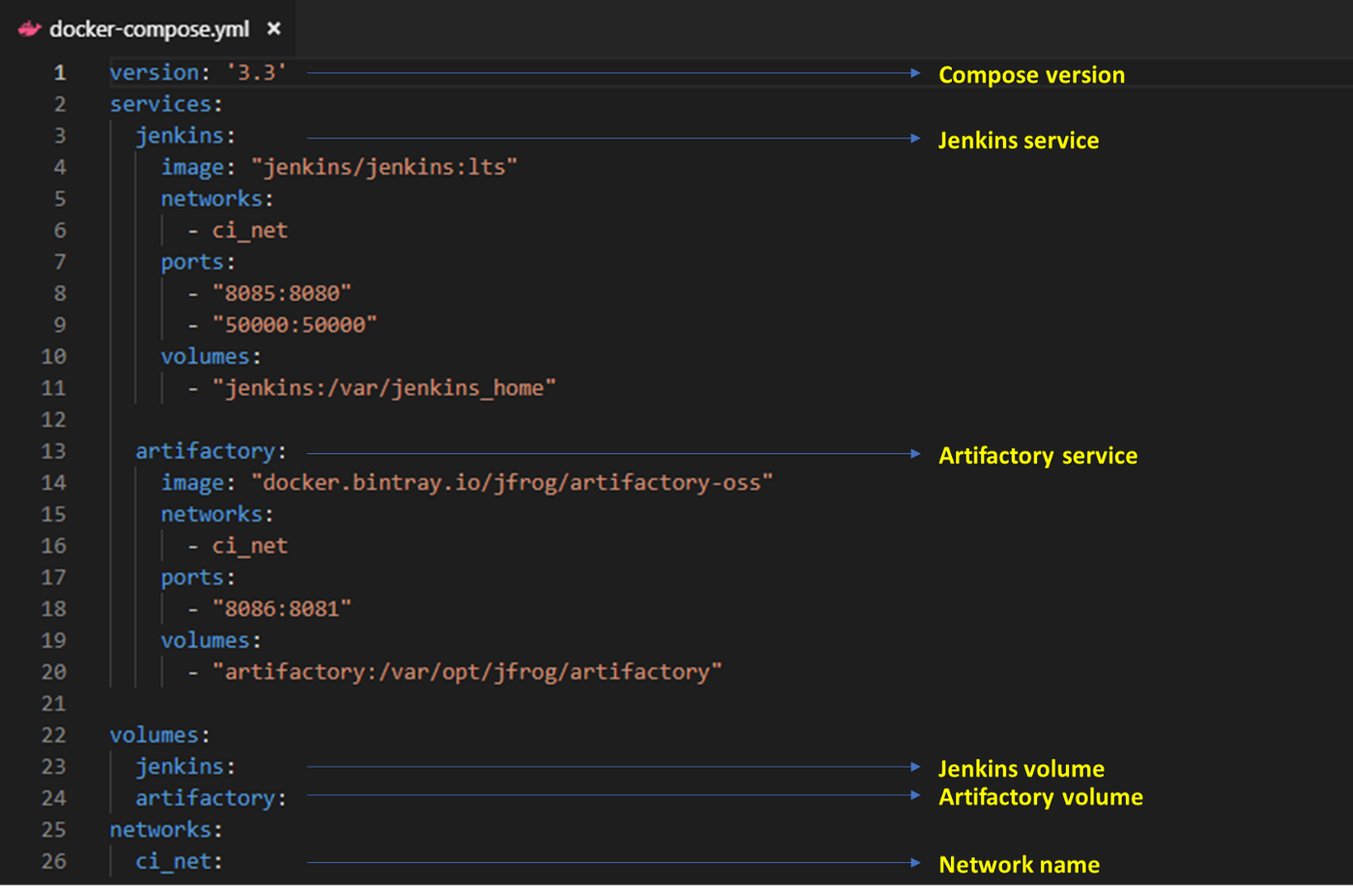 Setting up the Jenkins + Artifactory on Docker - Dinesh Velhal - Medium