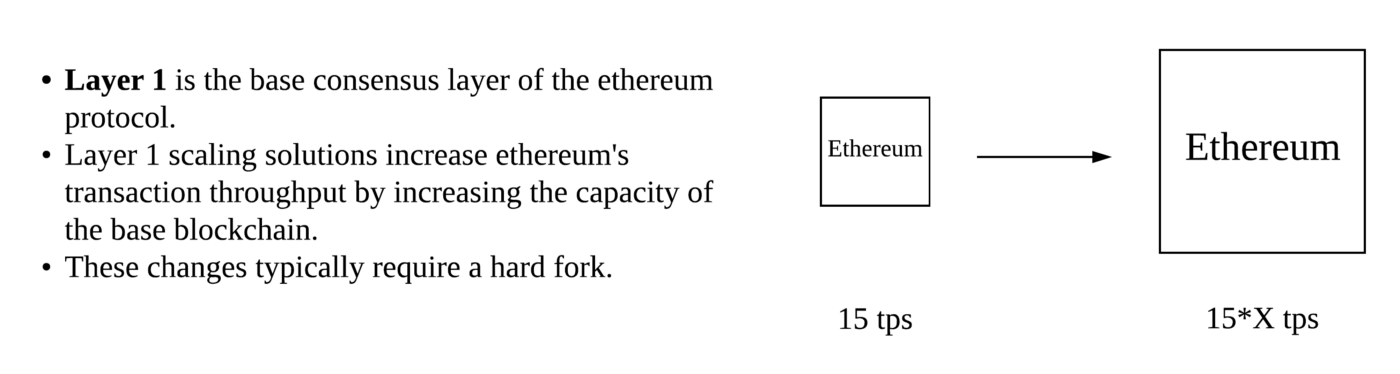 Making Sense of Ethereum's Layer 2 Scaling Solutions: State Channels