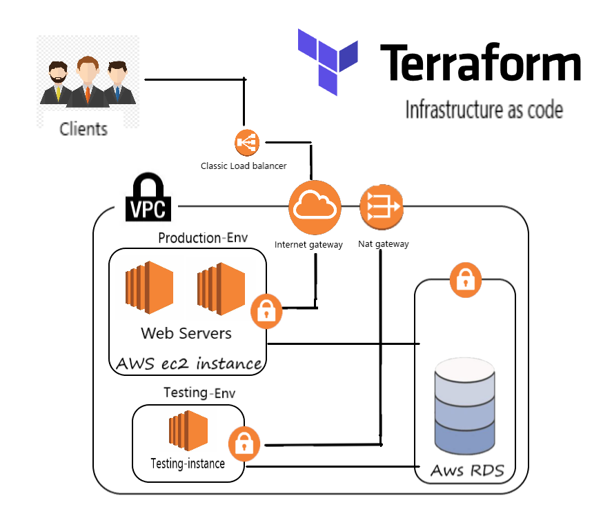 AWS setup using Terraform (infrastructure as code)
