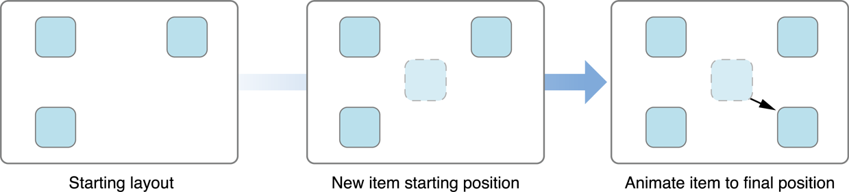Custom Collection View Layout — A Simple Template - Spring Engineering