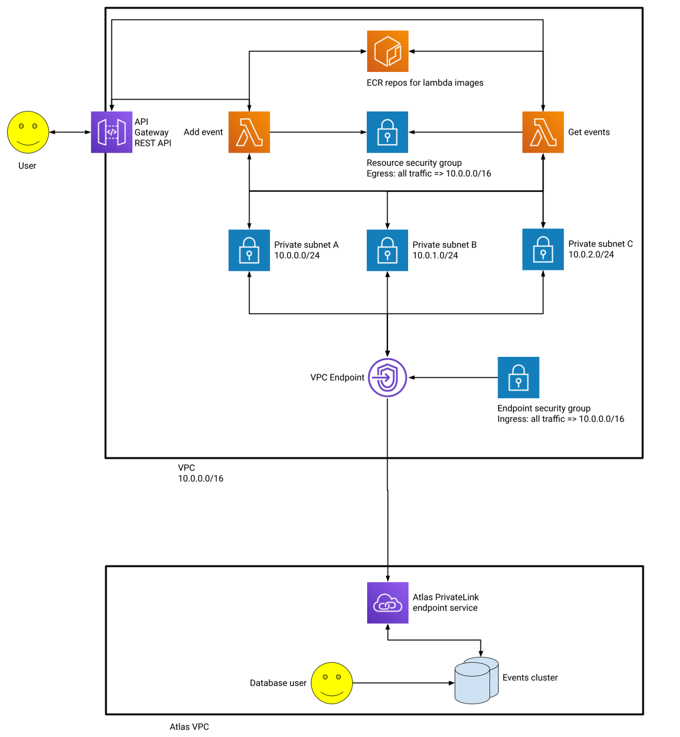 An end-to-end architecture diagram of our solution, detailing the cloud technologies it uses and how they interact.