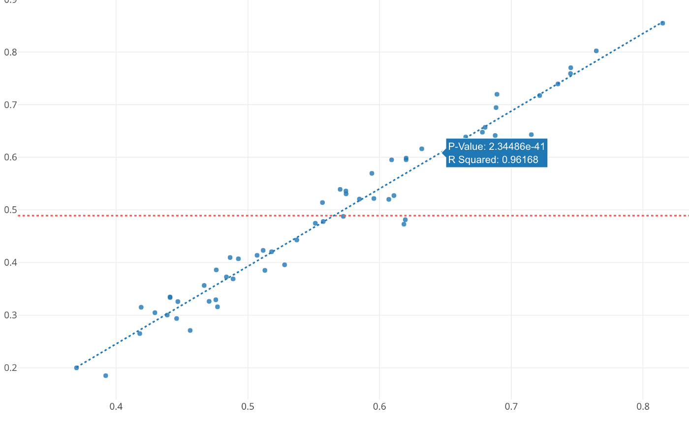 A Beginner's Guide to Exploratory Data Analysis with Linear