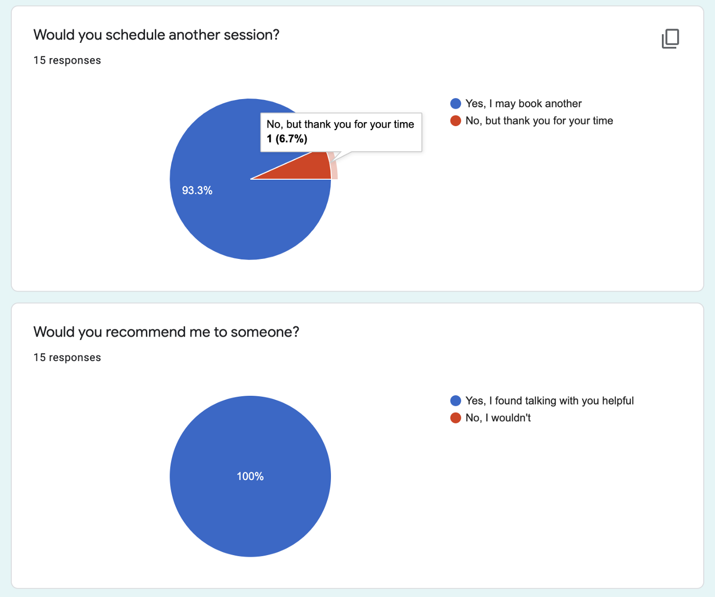 Two pie charts. 1st shows 14/15 people said they would like to book another session. 2nd shows 100% found the session helpful