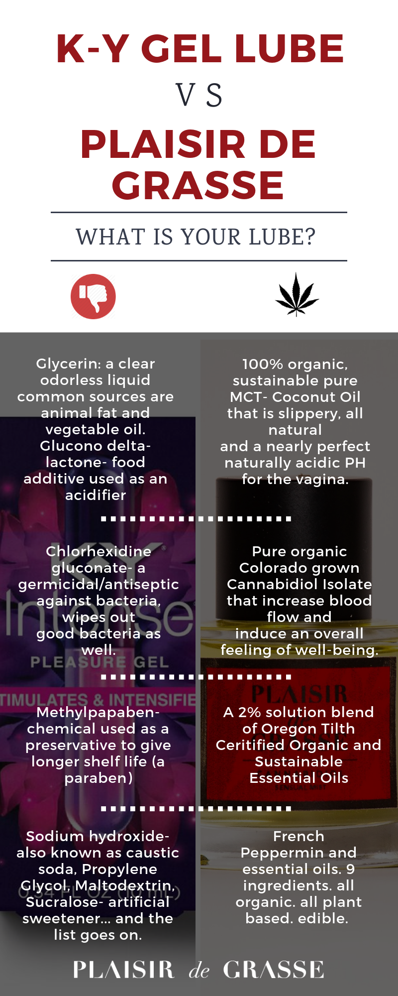 What's in your lube? KY Warming Jelly VS  Plaisir De Grasse