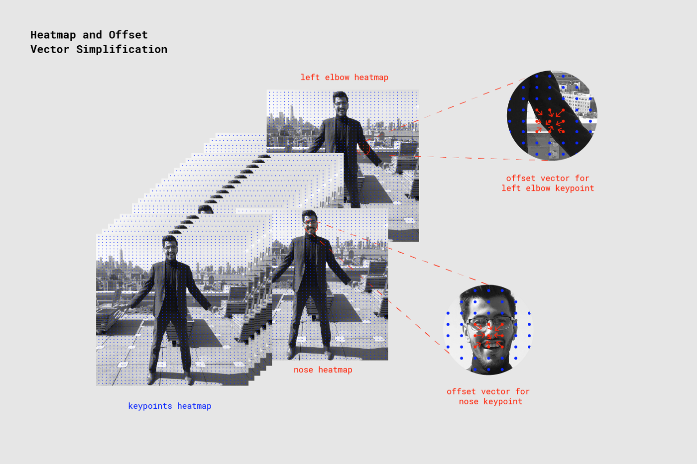 Real-time Human Pose Estimation in the Browser with TensorFlow js