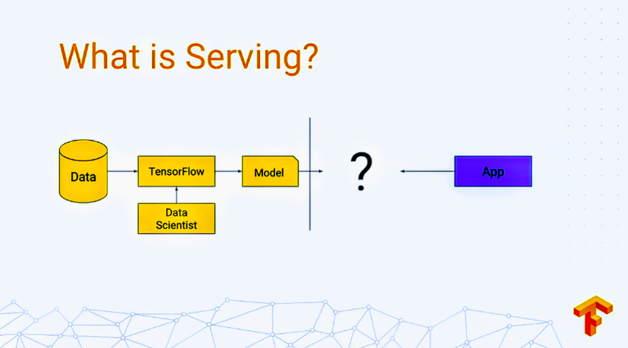 Deploying Keras models using TensorFlow Serving and Flask
