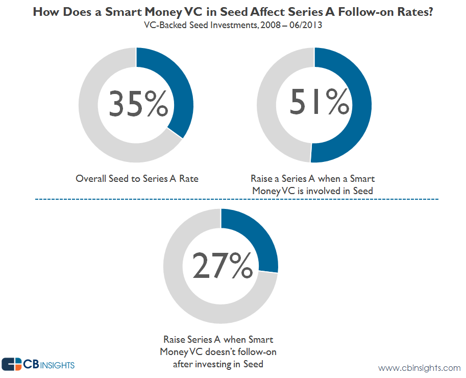 The Surprising Truth About Raising Your Seed Round from VCs