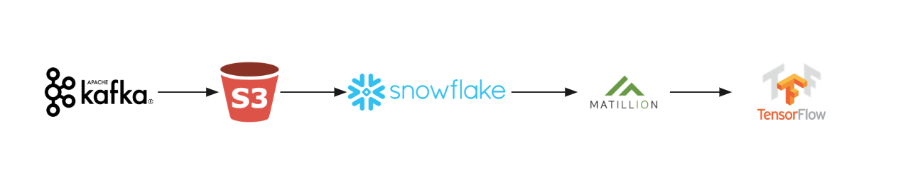 Streaming From Kafka to Snowflake : Part 1— Kafka to S3