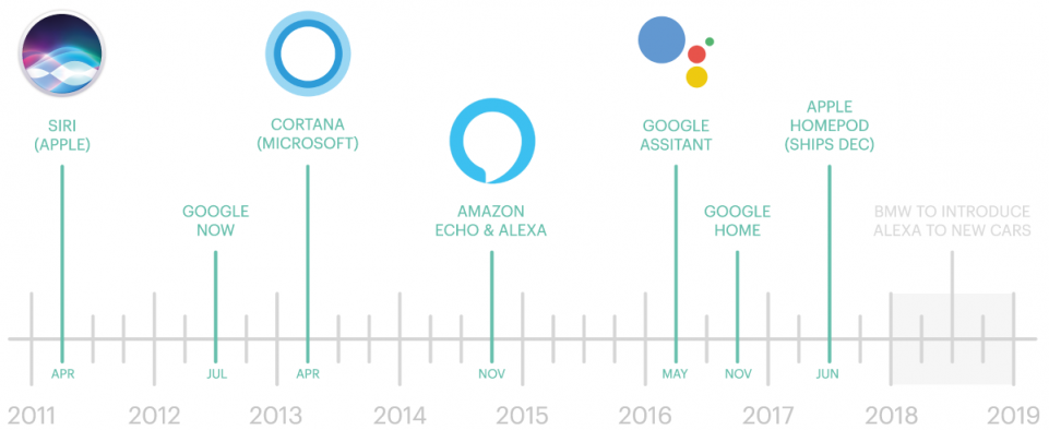 Build your first Voice Assistant - Towards Data Science