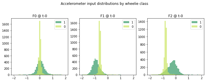 Charts showing accelerometer input value distributions