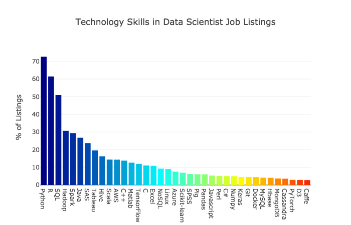 The Most in Demand Skills for Data Scientists - Towards Data Science