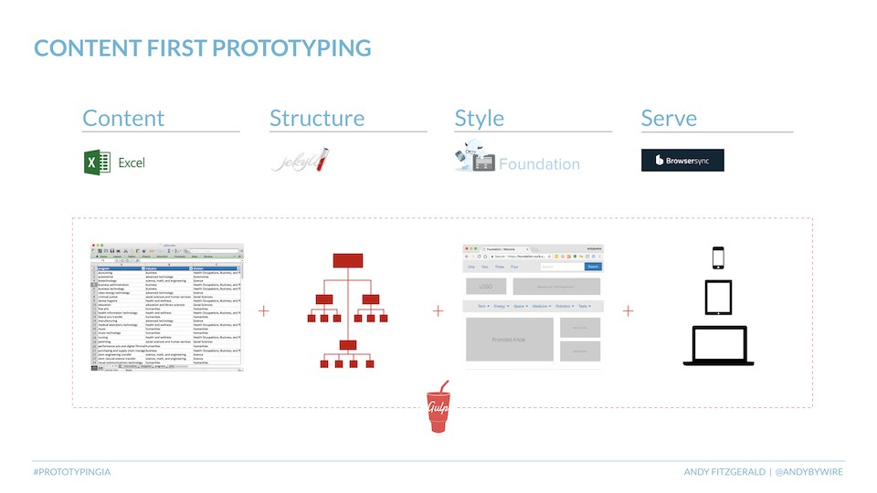 Prototyping information architecture - UX Collective