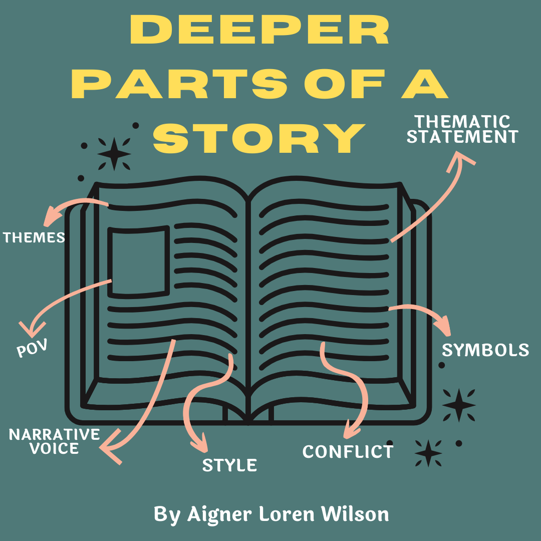 Elements of a Story by Aigner Loren Wilson. An open book on a dark blue background with arrows pointing to different lines of text. The arrows point to various words, including: thematic statement, symbols, conflict, style, narrative voice, POV, themes. At the bottom it says by Aigner Loren Wilson and at the top it says Deeper Parts of a Story. Understanding how to write a compelling novel. Writing a novel. Novel writing. What is a novel. How to write a novel.