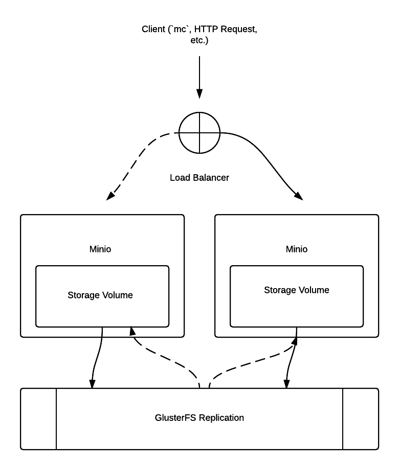 Building an Object Storage Service for your Application