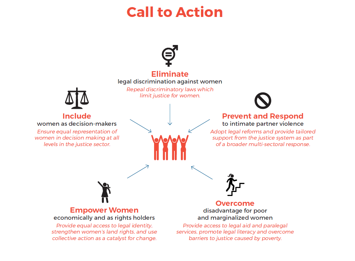 Infographic with five promising strategies to promote justice for women